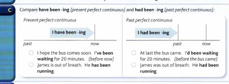 Um exemplo de um bom layout em um livro de gramática inglesa. As linhas do tempo são visuais e ajudam o aluno a aprender a gramática do inglês sozinha e rapida