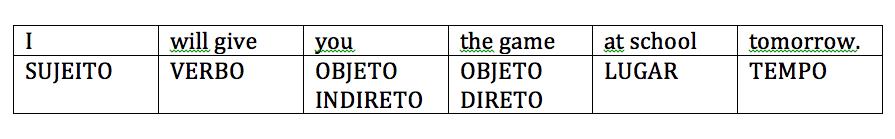 Ordem de Palavras em ingles
