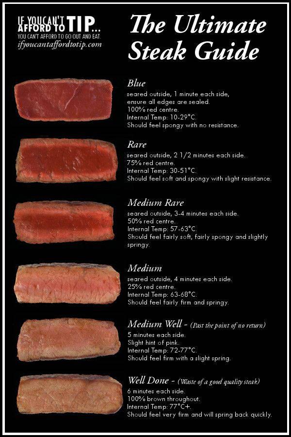 Pontos de Carne em Inglês